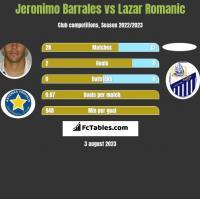 Jeronimo Barrales vs Lazar Romanic h2h player stats