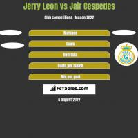Jerry Leon vs Jair Cespedes h2h player stats