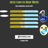 Jerry Leon vs Omar Merlo h2h player stats