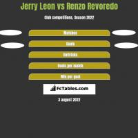 Jerry Leon vs Renzo Revoredo h2h player stats