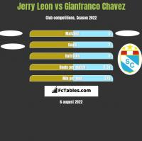 Jerry Leon vs Gianfranco Chavez h2h player stats