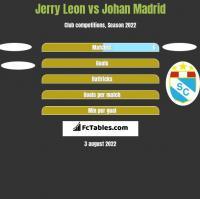 Jerry Leon vs Johan Madrid h2h player stats