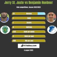Jerry St. Juste vs Benjamin Huebner h2h player stats