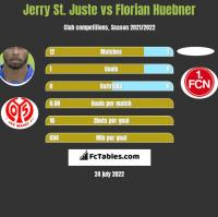Jerry St. Juste vs Florian Huebner h2h player stats