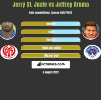Jerry St. Juste vs Jeffrey Bruma h2h player stats