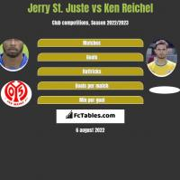 Jerry St. Juste vs Ken Reichel h2h player stats