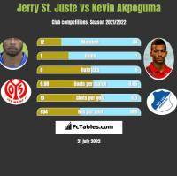Jerry St. Juste vs Kevin Akpoguma h2h player stats