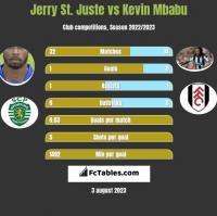 Jerry St. Juste vs Kevin Mbabu h2h player stats