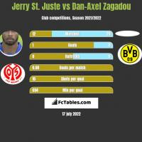 Jerry St. Juste vs Dan-Axel Zagadou h2h player stats