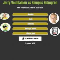 Jerry Voutilainen vs Hampus Holmgren h2h player stats
