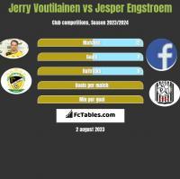 Jerry Voutilainen vs Jesper Engstroem h2h player stats
