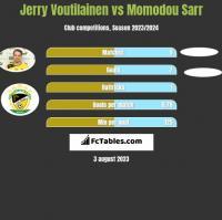 Jerry Voutilainen vs Momodou Sarr h2h player stats