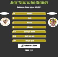 Jerry Yates vs Ben Kennedy h2h player stats