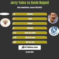 Jerry Yates vs David Nugent h2h player stats
