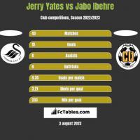 Jerry Yates vs Jabo Ibehre h2h player stats