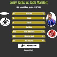 Jerry Yates vs Jack Marriott h2h player stats