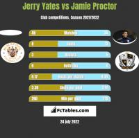 Jerry Yates vs Jamie Proctor h2h player stats