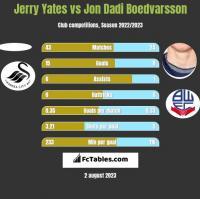 Jerry Yates vs Jon Dadi Boedvarsson h2h player stats