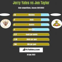 Jerry Yates vs Jon Taylor h2h player stats