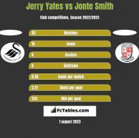 Jerry Yates vs Jonte Smith h2h player stats