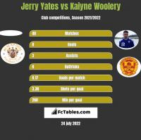 Jerry Yates vs Kaiyne Woolery h2h player stats