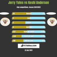 Jerry Yates vs Keshi Anderson h2h player stats