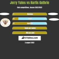 Jerry Yates vs Kurtis Guthrie h2h player stats