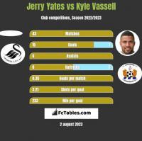 Jerry Yates vs Kyle Vassell h2h player stats