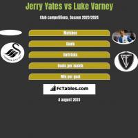Jerry Yates vs Luke Varney h2h player stats