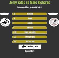 Jerry Yates vs Marc Richards h2h player stats
