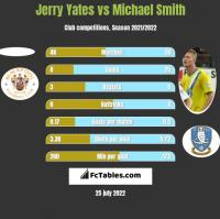 Jerry Yates vs Michael Smith h2h player stats
