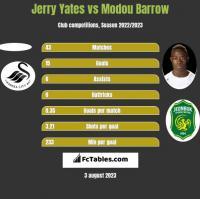Jerry Yates vs Modou Barrow h2h player stats