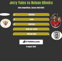 Jerry Yates vs Nelson Oliveira h2h player stats