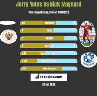 Jerry Yates vs Nick Maynard h2h player stats