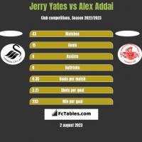Jerry Yates vs Alex Addai h2h player stats