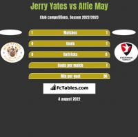 Jerry Yates vs Alfie May h2h player stats