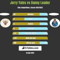 Jerry Yates vs Danny Loader h2h player stats