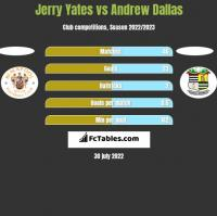 Jerry Yates vs Andrew Dallas h2h player stats