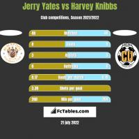 Jerry Yates vs Harvey Knibbs h2h player stats