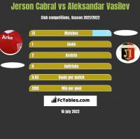 Jerson Cabral vs Aleksandar Vasilev h2h player stats