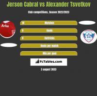 Jerson Cabral vs Alexander Tsvetkov h2h player stats