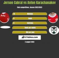 Jerson Cabral vs Anton Karachanakov h2h player stats