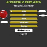 Jerson Cabral vs Atanas Zehirov h2h player stats