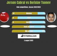 Jerson Cabral vs Borislav Tsonev h2h player stats