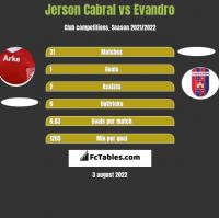 Jerson Cabral vs Evandro h2h player stats
