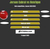 Jerson Cabral vs Henrique h2h player stats