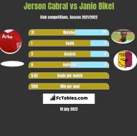 Jerson Cabral vs Janio Bikel h2h player stats