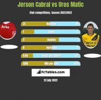 Jerson Cabral vs Uros Matic h2h player stats