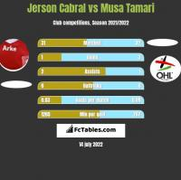 Jerson Cabral vs Musa Tamari h2h player stats