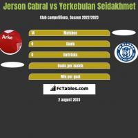 Jerson Cabral vs Yerkebulan Seidakhmet h2h player stats